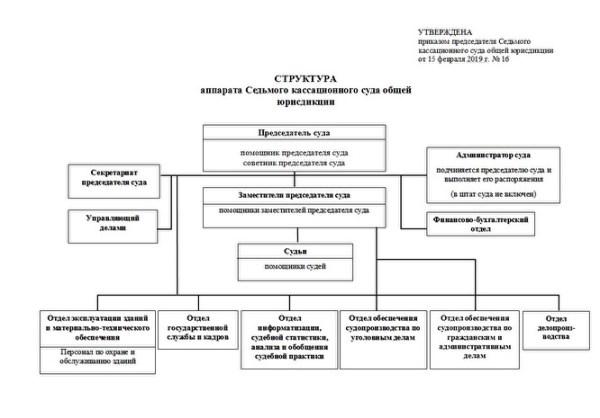 В Челябинске сегодня начал работу Седьмой кассационный суд