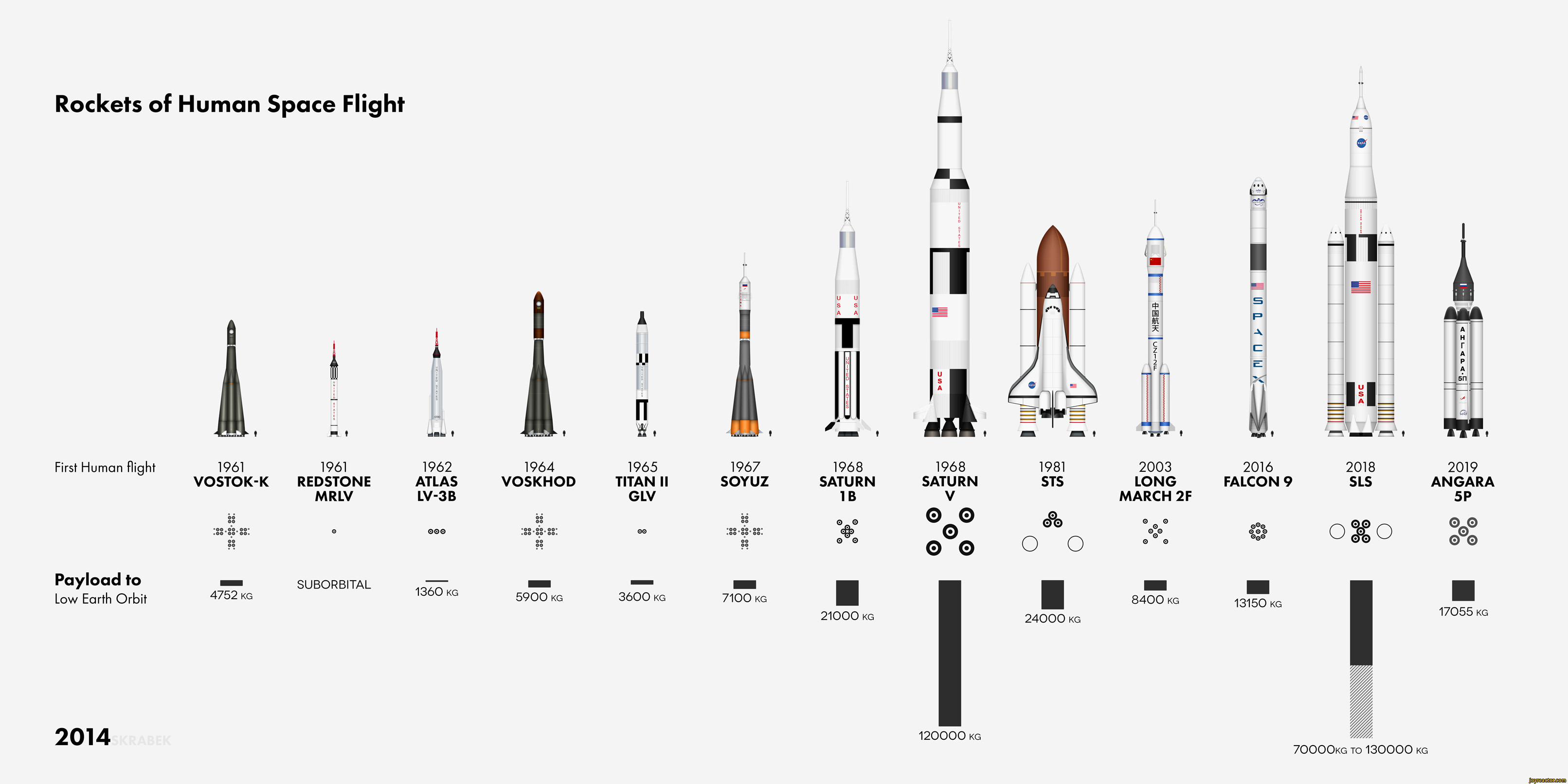Rockets Of Human Space Flightfirst Human Flightpayload
