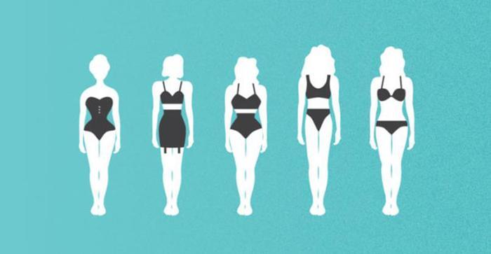 Как менялся идеал красоты в течение прошедшего столетия