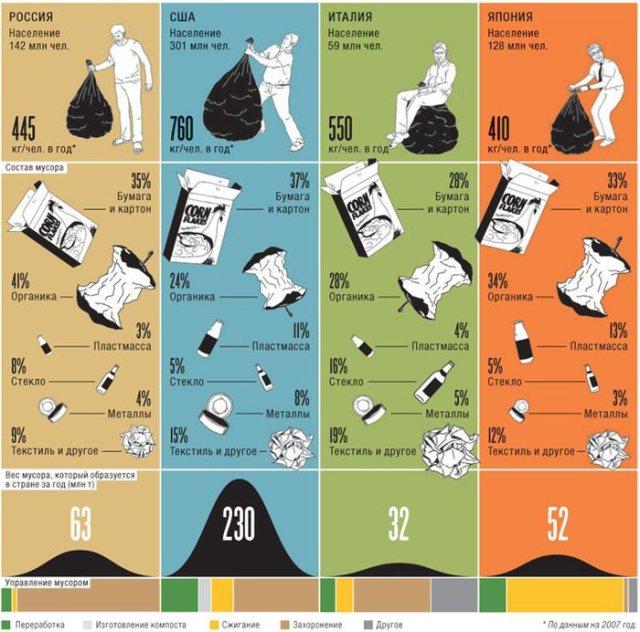 Статистика мусора