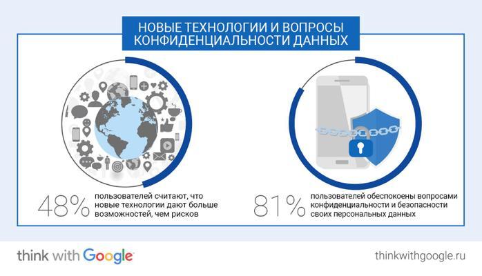Компания Google рассказала о привычках россиян