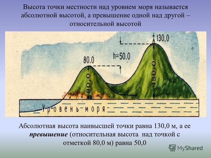 Относительная высота в картинках