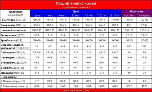 9 показателей вашего здоровья по анализу крови