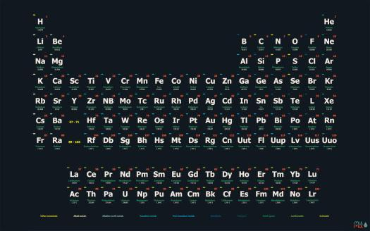 Periodic table wallpaper for iphone periodic diagrams science periodic table of the elements poster an wallpaper by alponsoo on urtaz Gallery