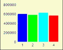 Energy Level Graph