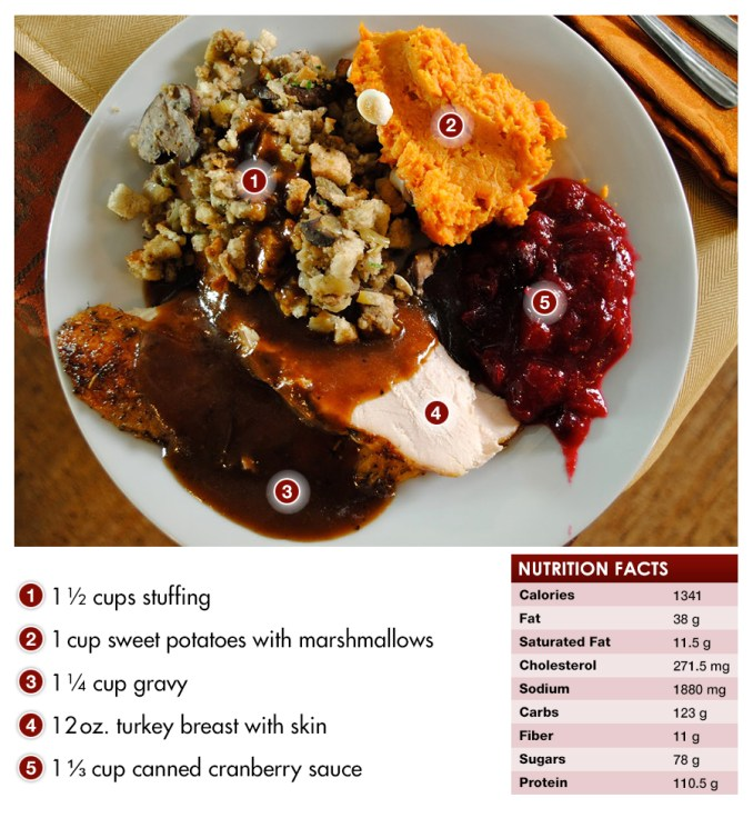 Unhealthy Thanksgiving plate