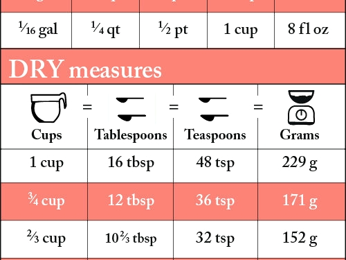 Results For Number Of Tablespoons In A Cup Dry Measure