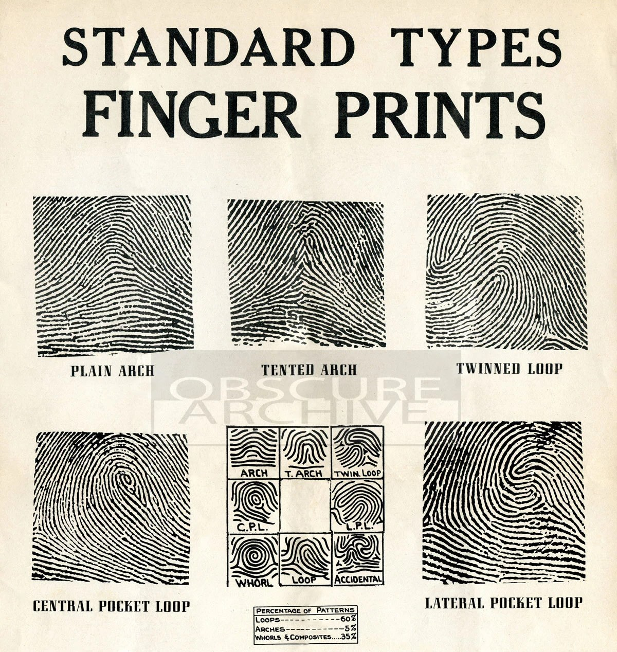 Fingerprints Restored S Chart For Fingerprint