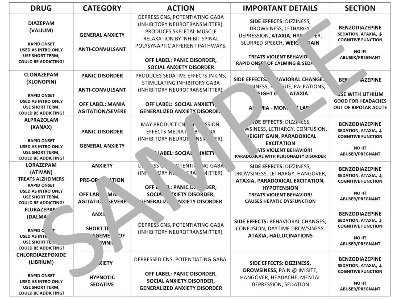 Psychiatric Medications Chart For Nursing School File