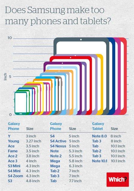 三星手机一年推出多少产品?一张图告诉你答案