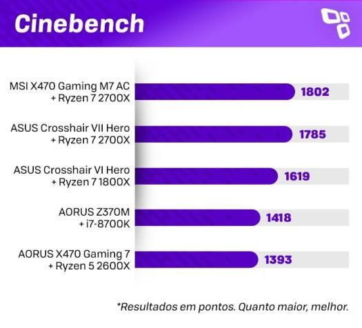 Cinebench no AMD Ryzen 7 2700X