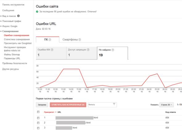 5 способов сделать так, чтобы Google и Яндекс вас возненавидели