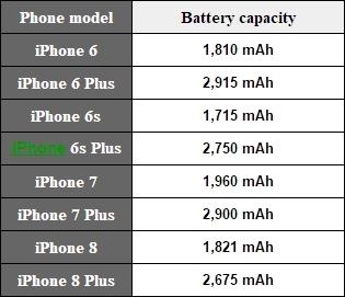 iPhone 8电池容量揭晓:缩水太严重