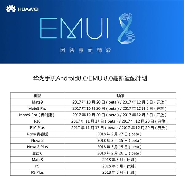 基于安卓8.0开发!华为公布EMUI 8.0适配计划