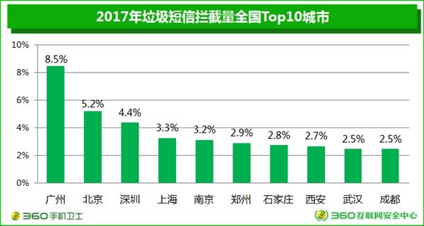 垃圾短信四年暴跌90%:广东成重灾区