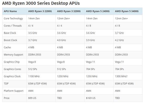 AMD Ryzen 5 3400G与Ryzen 3 3200G频率曝光 兼容现有AM4主板