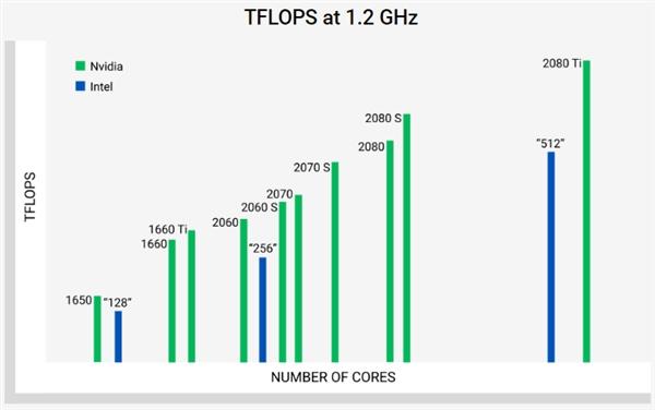 Intel Xe高性能显卡性能预测:1.7GH下可超RTX 2080 Ti