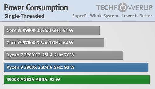 AMD锐龙3000最新BIOS实测:睿频速率终于成真 性能提升1%