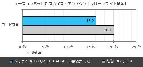 QLC硬盘被吐槽成渣 但它玩游戏依然碾压HDD