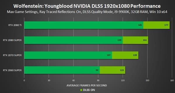 NVIDIA推出CES 2020 Game Ready驱动 RTX+DLSS性能翻倍