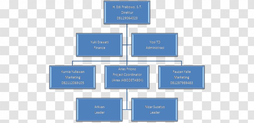 It shows the organization's or company's inner. Diagram Template Microsoft Word Excel Organizational Chart Struktur Organisasi Transparent Png