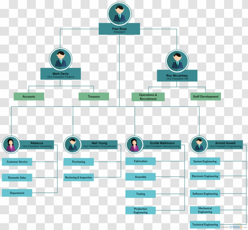 Create it with our workflow chart templates. Flowchart Workflow Template Process Flow Diagram Business Microsoft Word Hotel Organizational Structure Transparent Png