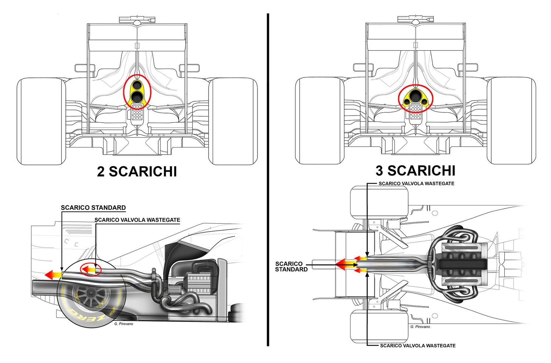 Formula 1 Ecco Cosa Cambia
