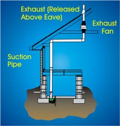 radon mitigation systems radon