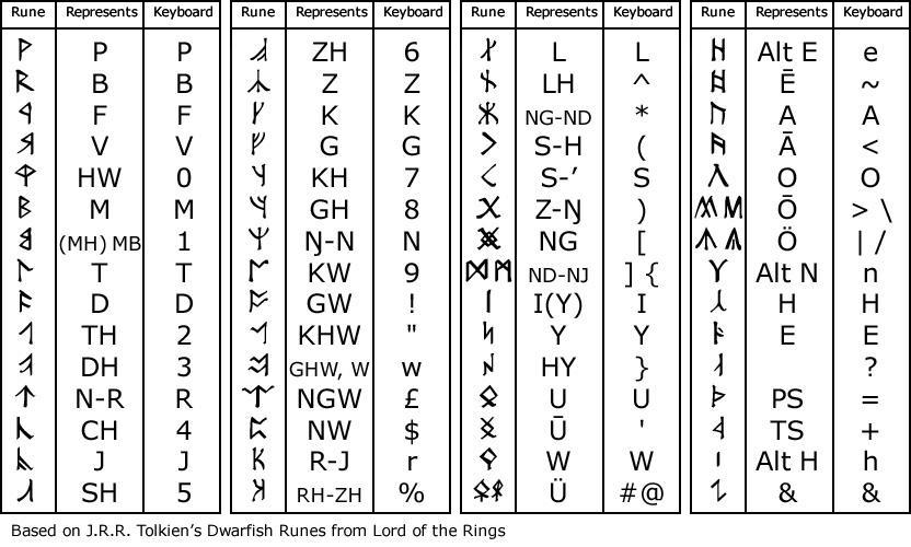 Alphabet Translator Rings Elvish Lord