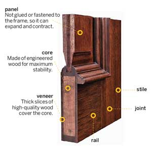 Build diy how to build wood entry door plans wooden for Solid wood door construction