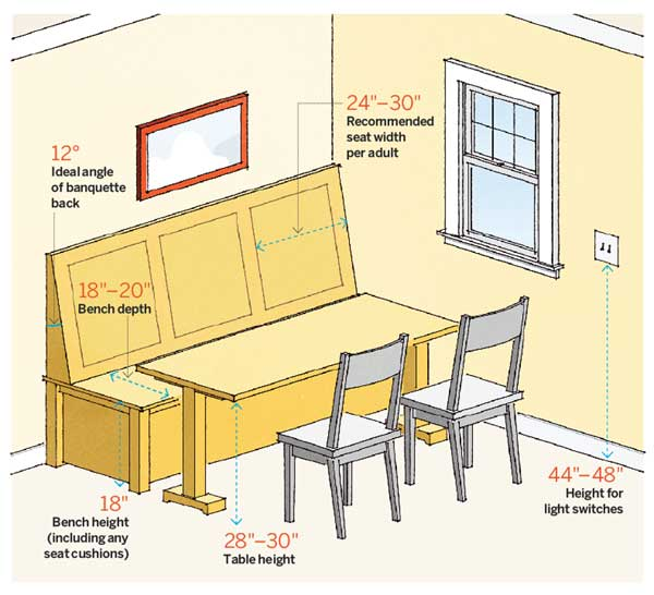 Kitchen Numbers Dining Nook 64 Important Numbers Every