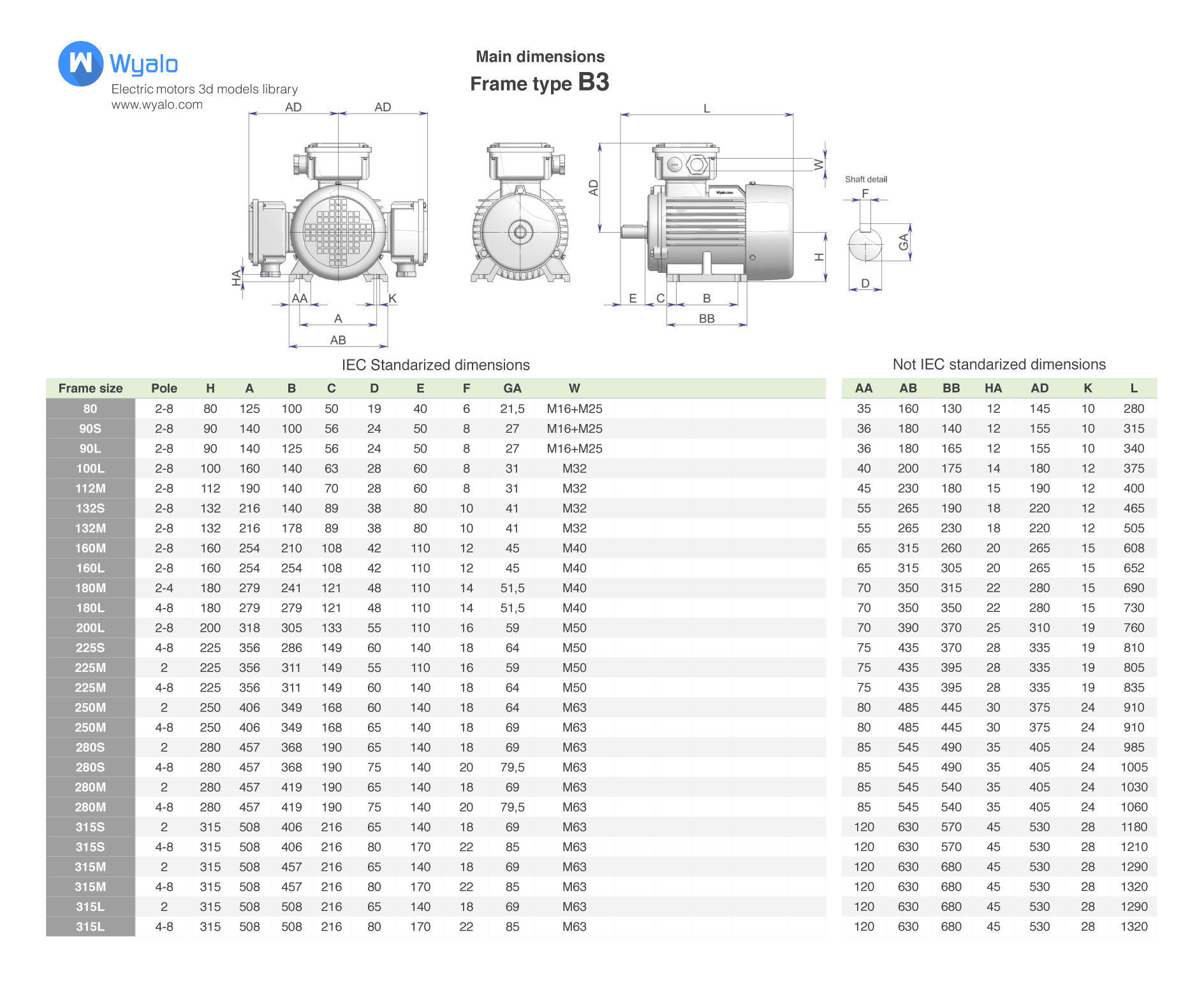 electric motor frame size chart