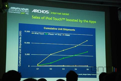 Archos 5 IT. Photo @Generation NT