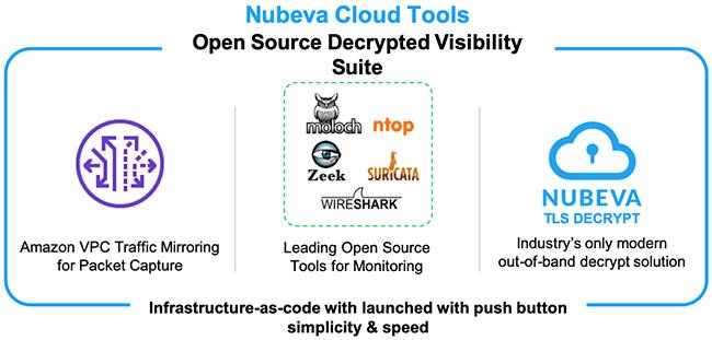 Nubeva Cloud Tool