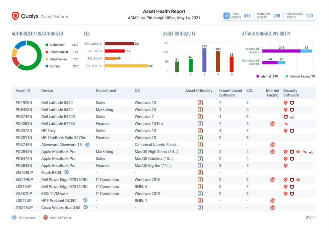 Often, this involves tracking which items are going out, what's stil. Qualys Cybersecurity Asset Management Brings Security Teams The Automation They Need Help Net Security