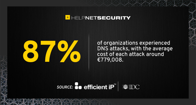 DNS network security