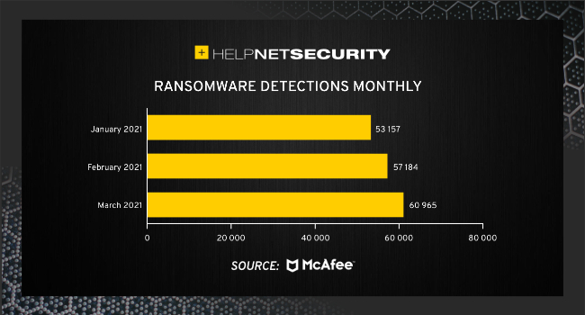 ransomware decreases