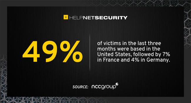 Ataques de ransomware aumentaram em 2.021