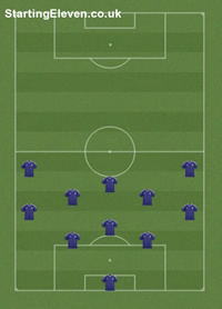 Starting Eleven Pick A Formation Team Colours And