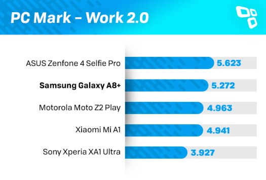 PCMark Galaxy A8+ benchmark