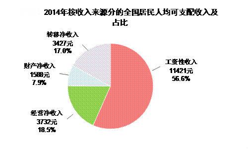 家庭收入分配圖_2018中國家庭收入(2)_世界經濟網