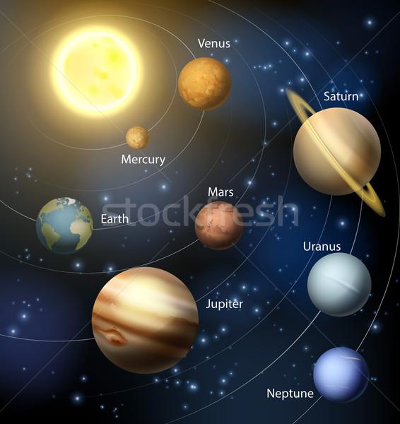 Planete 183 sistemul 183 solar 183 soare 183 text 183 cer 183 hart