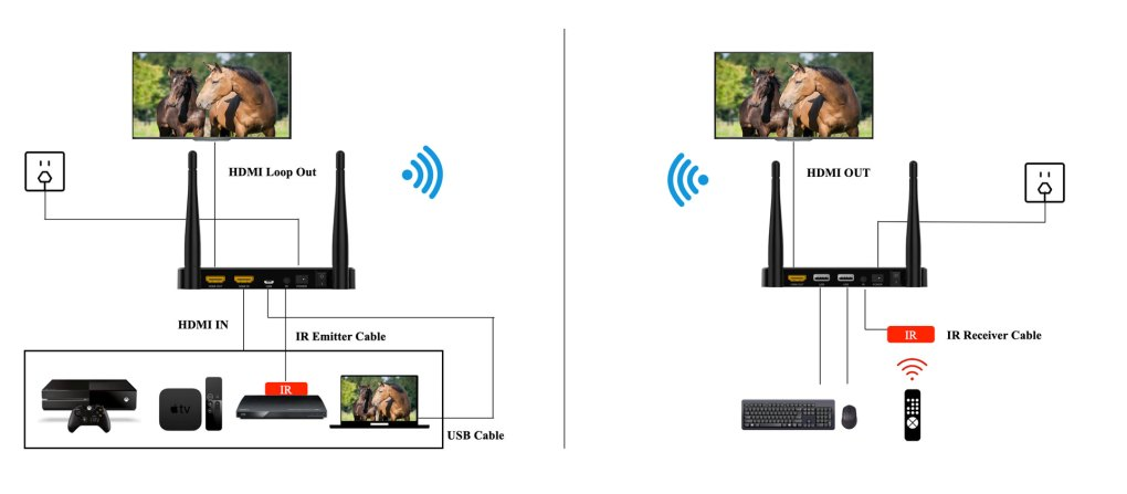 200m Wireless HDMI Transmitter and Receiver 2.4G 32ms latency 200 meters distance Vcan1480 6