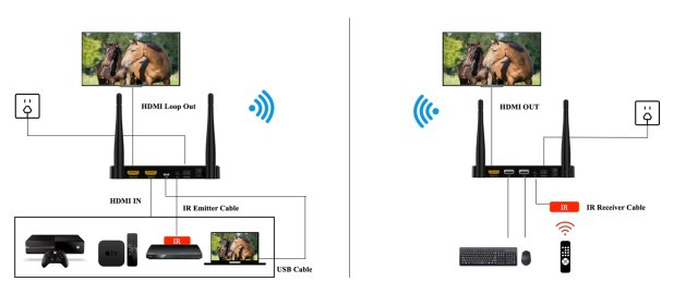 200m Wireless HDMI Transmitter and Receiver 2.4G 32ms latency 200 meters distance Vcan1480 5 -