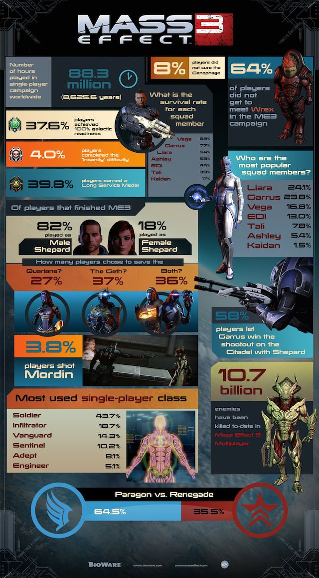 PAX East BioWare Mass Effect 3 infographic