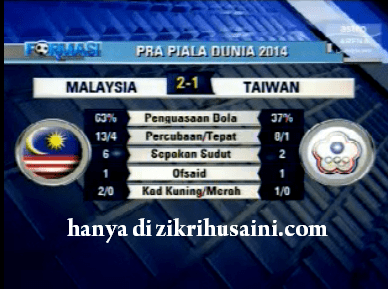 malaysia 2-1 taiwan, malaysia 2-1 china taipei, keputusan malaysia vs taipei 23june 2011, malaysia 2 taiwan 1 29june 2011, keputusan 1st leg malaysia vs taiwan, gol malaysia vs taiwan, youtube malaysia vs taiwan 2011, gol malaysia vs taiwan, gol-gol malaysia vs taiwan, jaringan malaysia taiwan