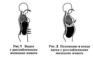 дыхательная методика для похудения