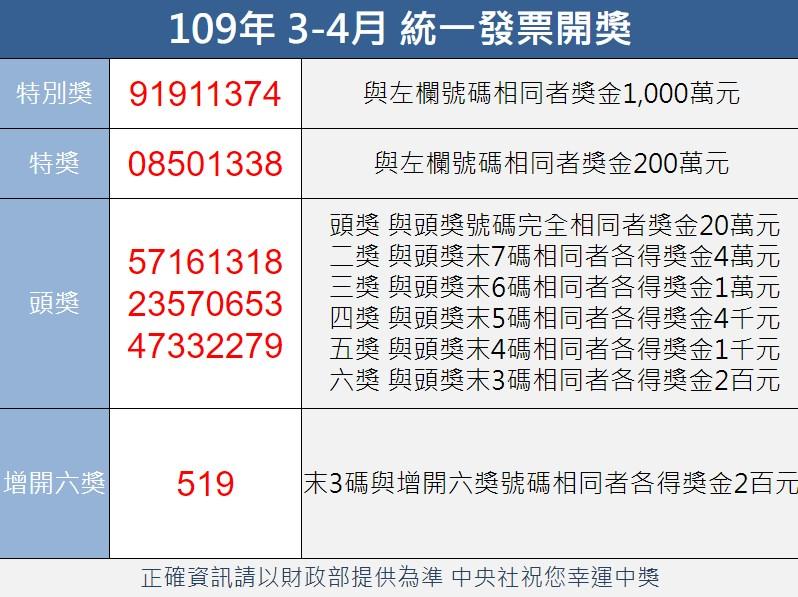 統一發票109年3-4月千萬獎號碼:91911374 | 生活 | 重點新聞 | 中央社 CNA