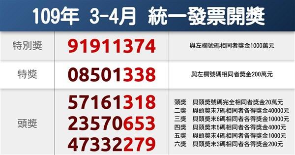 統一發票3-4月千萬獎 幸運兒只花15元買茶飲   生活   重點新聞   中央社 CNA