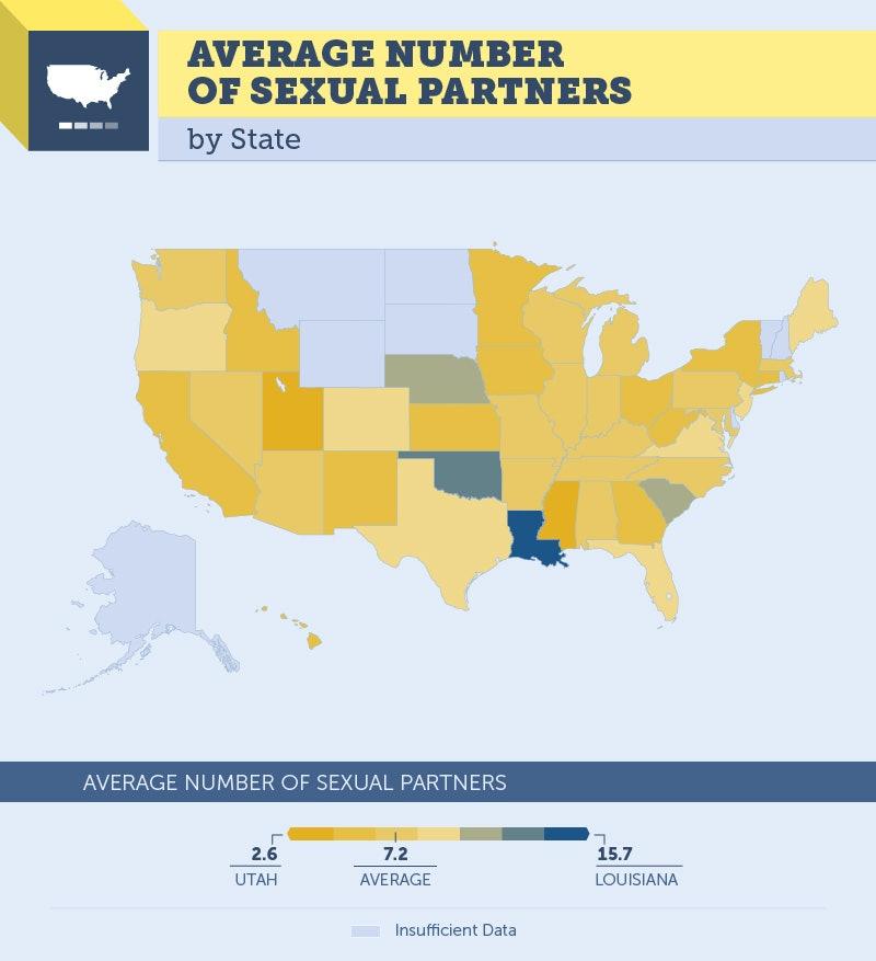 Highest amount of sex partners